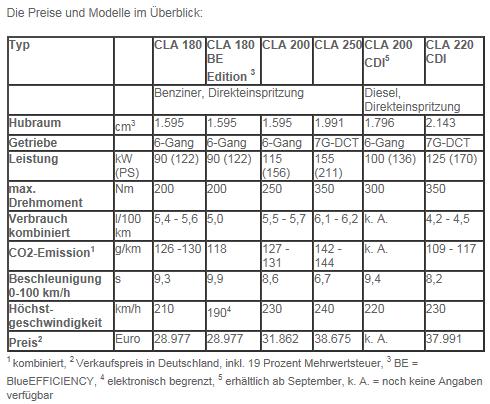 mercedes-cla_180_200_220_250_cdi_benziner_diesel_preise