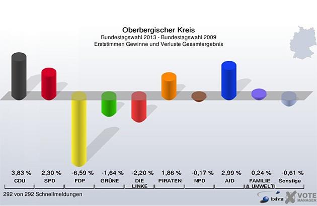 oberbergischer-kreis-bundestagswahl-2013_ersttimme_ergebnis-gewinn-verlust