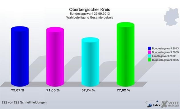 oberbergischer-kreis-bundestagswahl-2013_wahlbeteiligung