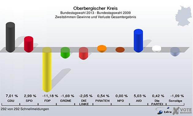 oberbergischer-kreis-bundestagswahl-2013_zweitstimme_ergebnis-gewinn-verlust