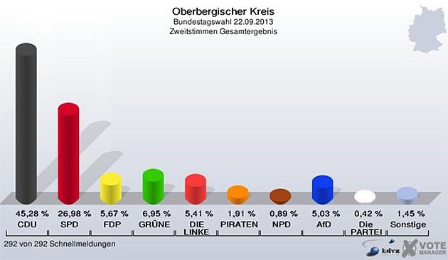 oberbergischer-kreis-bundestagswahl-2013_zweitstimme_ergebnis